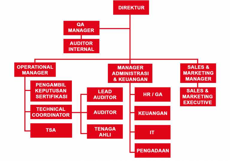 internal operation management The federal managers' financial integrity act (fmfia) requires agencies to establish internal control and financial systems that provide reasonable assurance of achieving the three objectives of internal control, which are: effectiveness and efficiency of operations compliance with regulations.